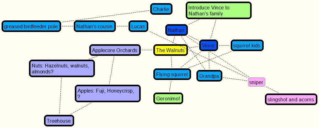 Walnuts mindmap